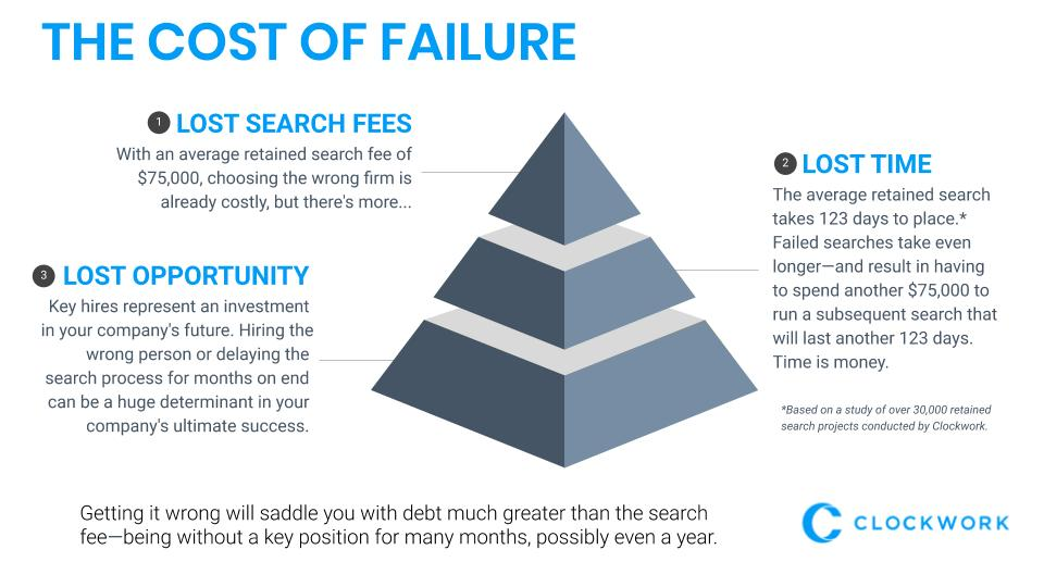 The Cost of Failure